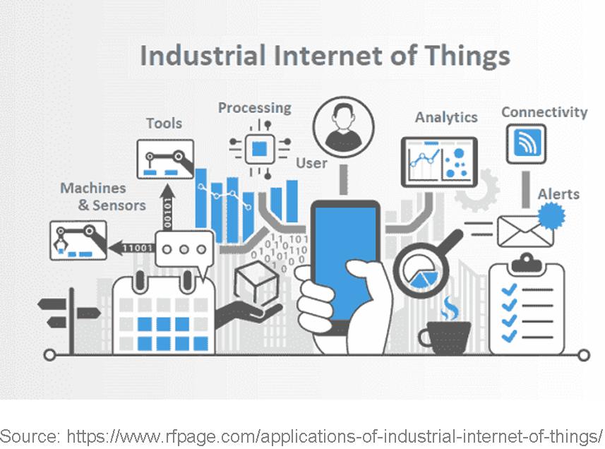 Industrial Internet of Things (IIoT)
